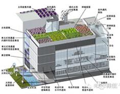 建筑减隔震技术
